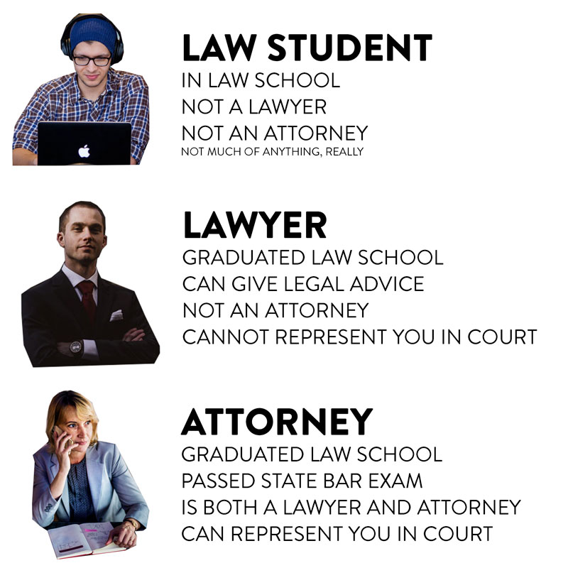 What's the difference between a lawyer and attorney?