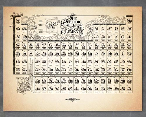 Antique Style Periodic Table of the Elements